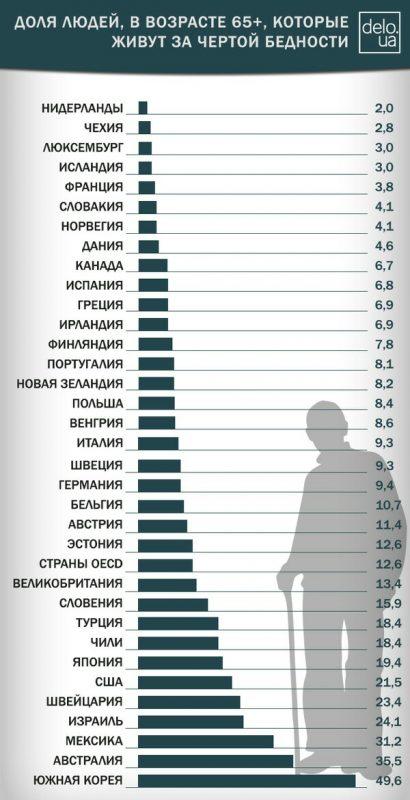 Доля людей за чертой бедности