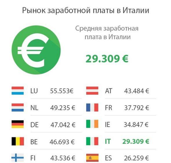 Заработная плата в Италии