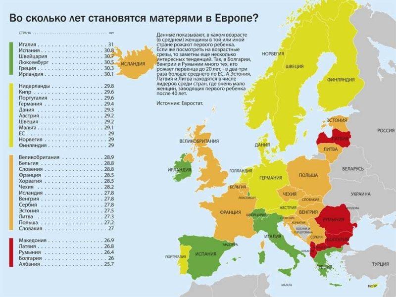 Во сколько лет рожают в Европе