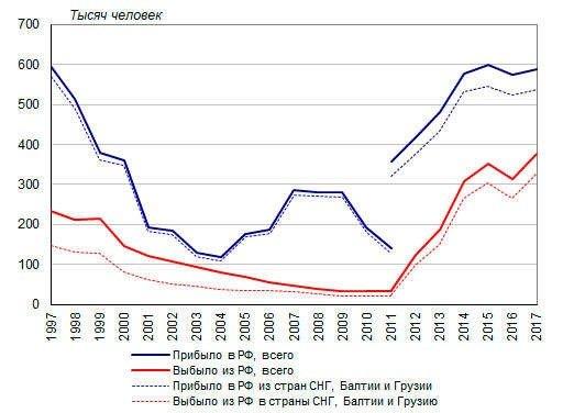 Куда уезжают из России на ПМЖ - статистика
