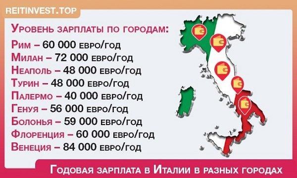 Зарплаты в Италии для иностранцев