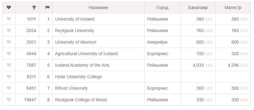 Цены на обучение в исландских университетах
