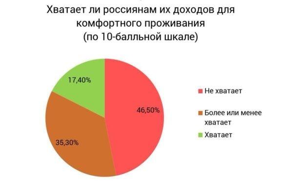 Диаграмма голосования российских граждан по удовлетворенности доходами