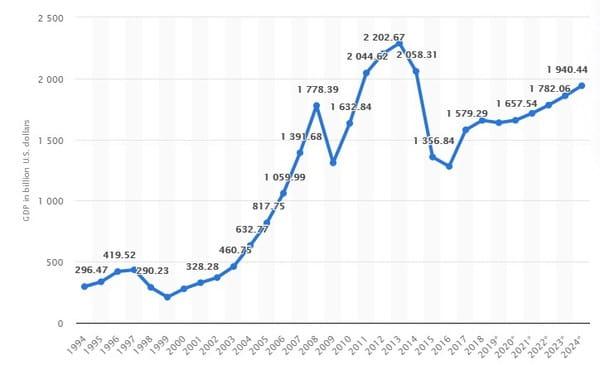 График ВВП РФ
