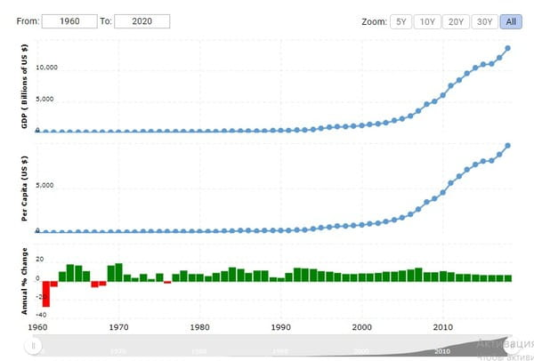 График ВВП КНР
