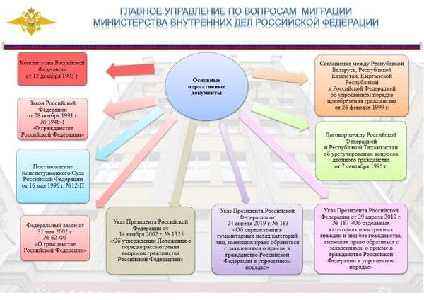 Основные нормативные документы