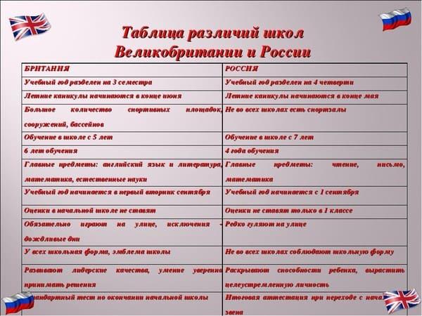 Таблица различий школ Великобритании и России