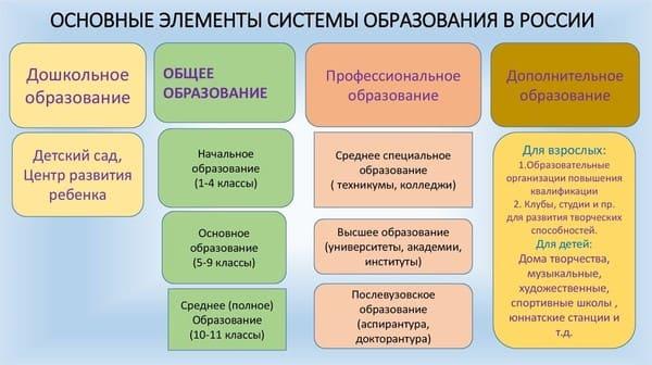 Основные элементы системы образования в России